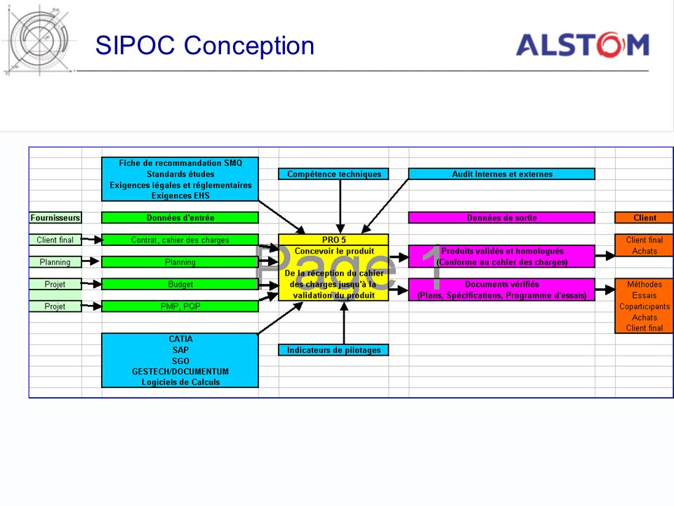 SIPOC Conception