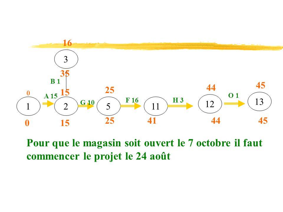 16 3. 35. B 1. 45. 44. 25. 15. A 15. O 1. 13. F 16. H 3. 12. 1. 2. G 10. 5. 11. 25.