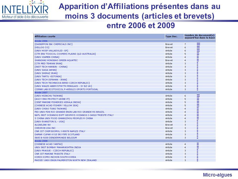Apparition d'Affiliations présentes dans au moins 3 documents (articles et brevets)
