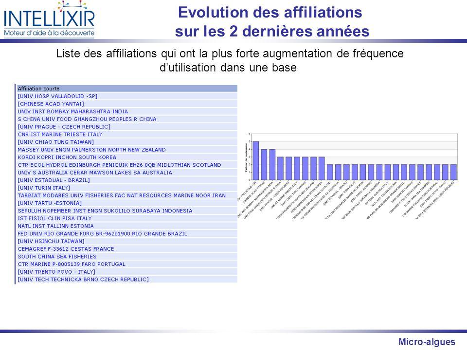 Evolution des affiliations sur les 2 dernières années