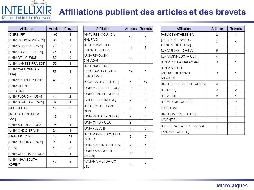 Affiliations publient des articles et des brevets