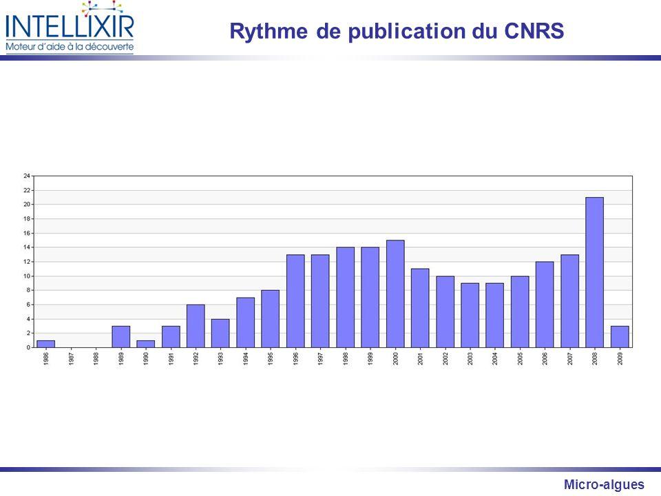 Rythme de publication du CNRS