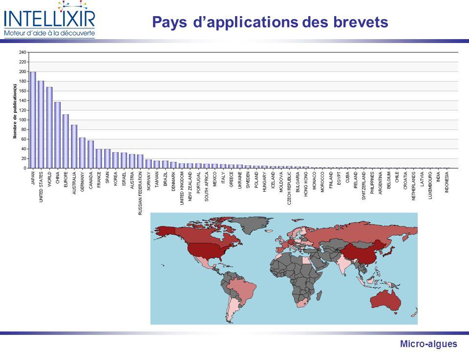 Pays d'applications des brevets