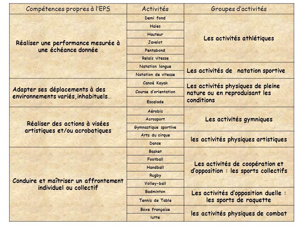 Compétences propres à l'EPS Activités Groupes d'activités