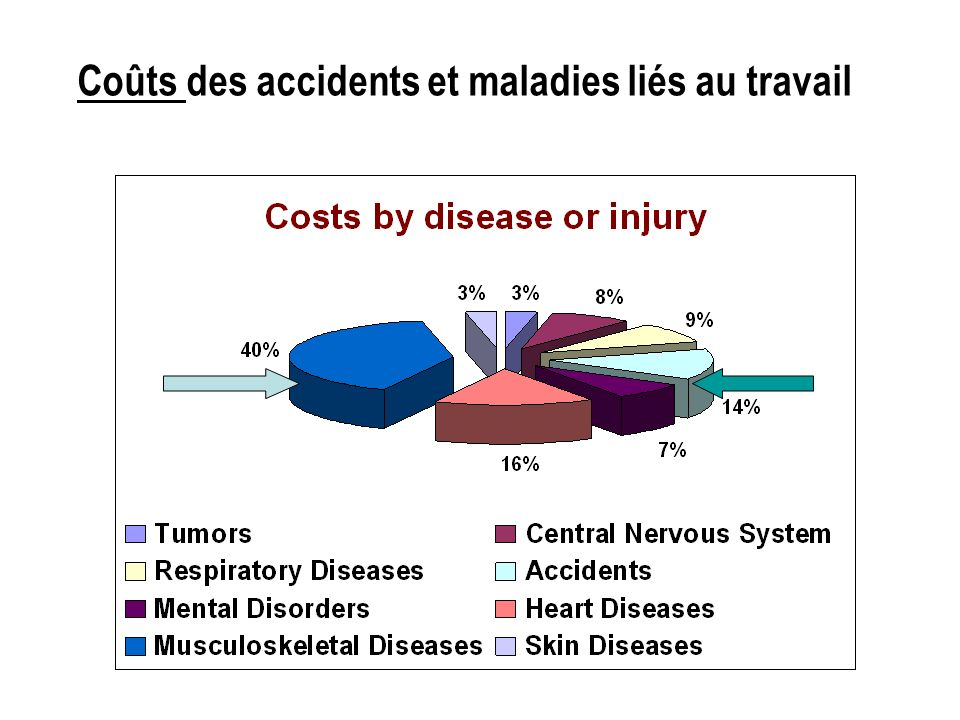 Coûts des accidents et maladies liés au travail