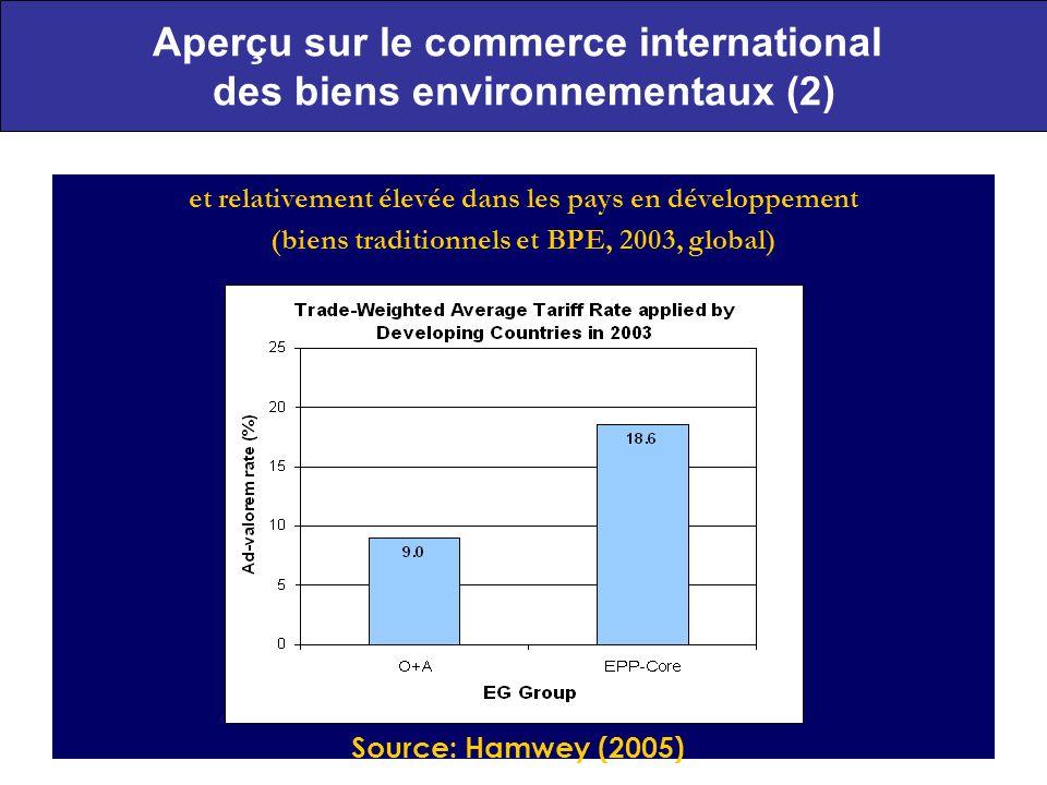 Aperçu sur le commerce international des biens environnementaux (2)