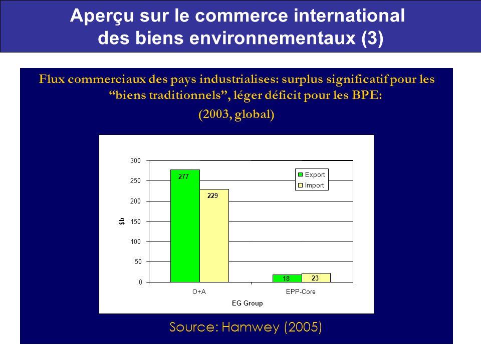 Aperçu sur le commerce international des biens environnementaux (3)