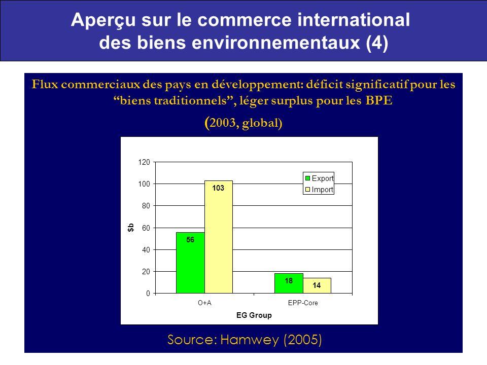 Aperçu sur le commerce international des biens environnementaux (4)