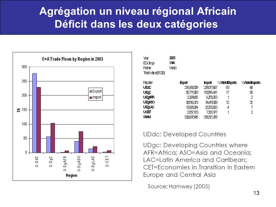 Agrégation un niveau régional Africain Déficit dans les deux catégories