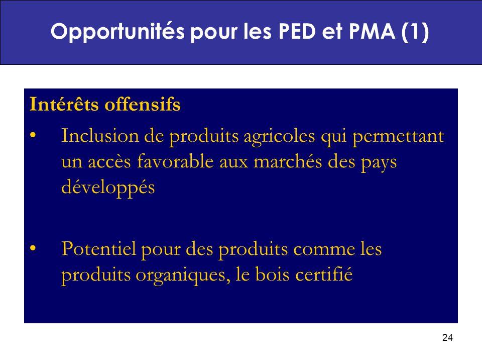 Opportunités pour les PED et PMA (1)