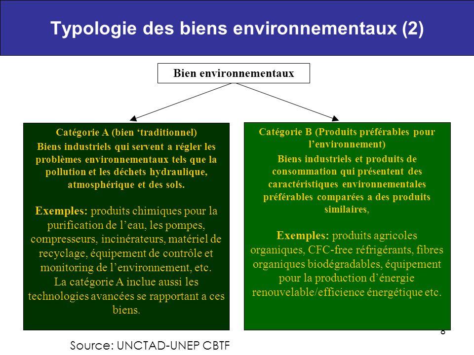 Typologie des biens environnementaux (2)