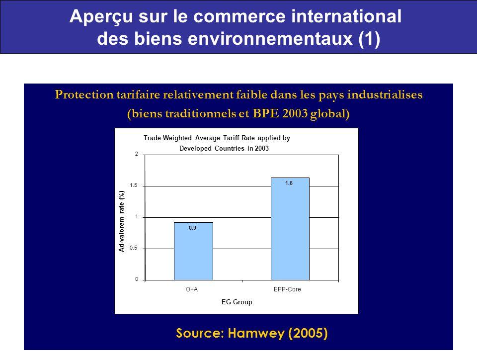 Aperçu sur le commerce international des biens environnementaux (1)