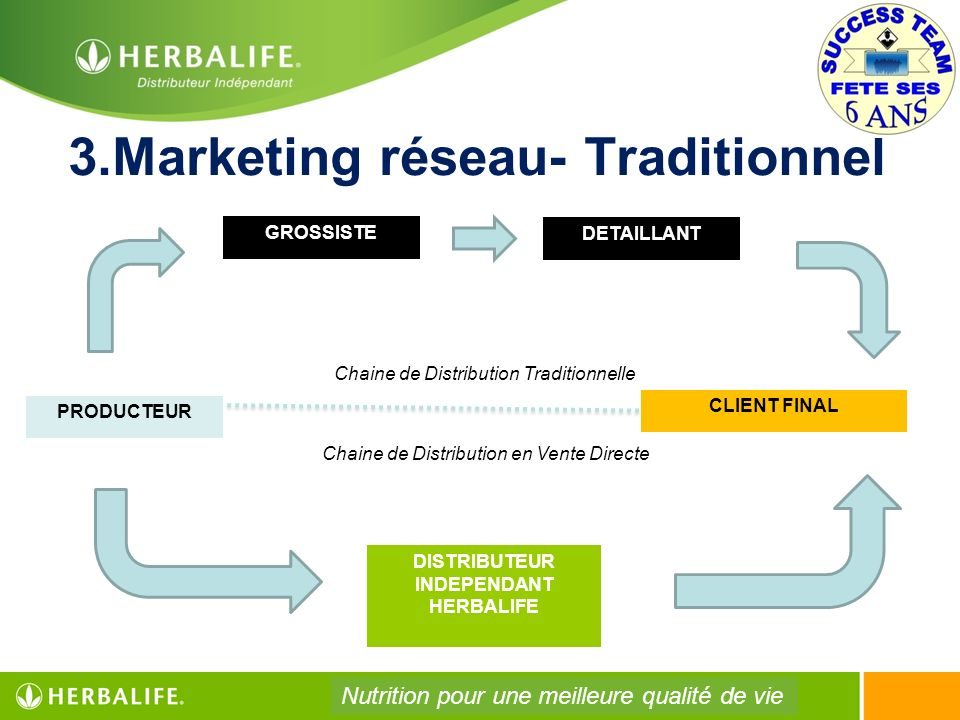 3.Marketing réseau- Traditionnel