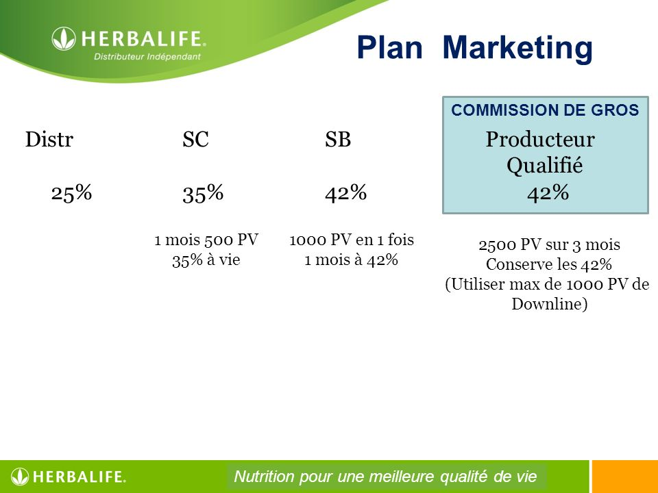 Plan Marketing Distr SC SB Producteur Qualifié 25% 35% 42% 42%