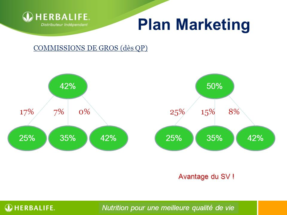 Plan Marketing 42% 50% 17% 7% 0% 25% 15% 8% 25% 35% 42% 25% 35% 42%