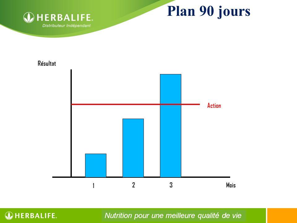 Plan 90 jours Nutrition pour une meilleure qualité de vie Résultat