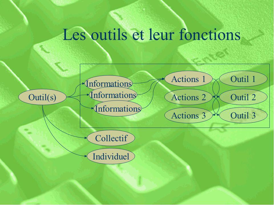 Les outils et leur fonctions