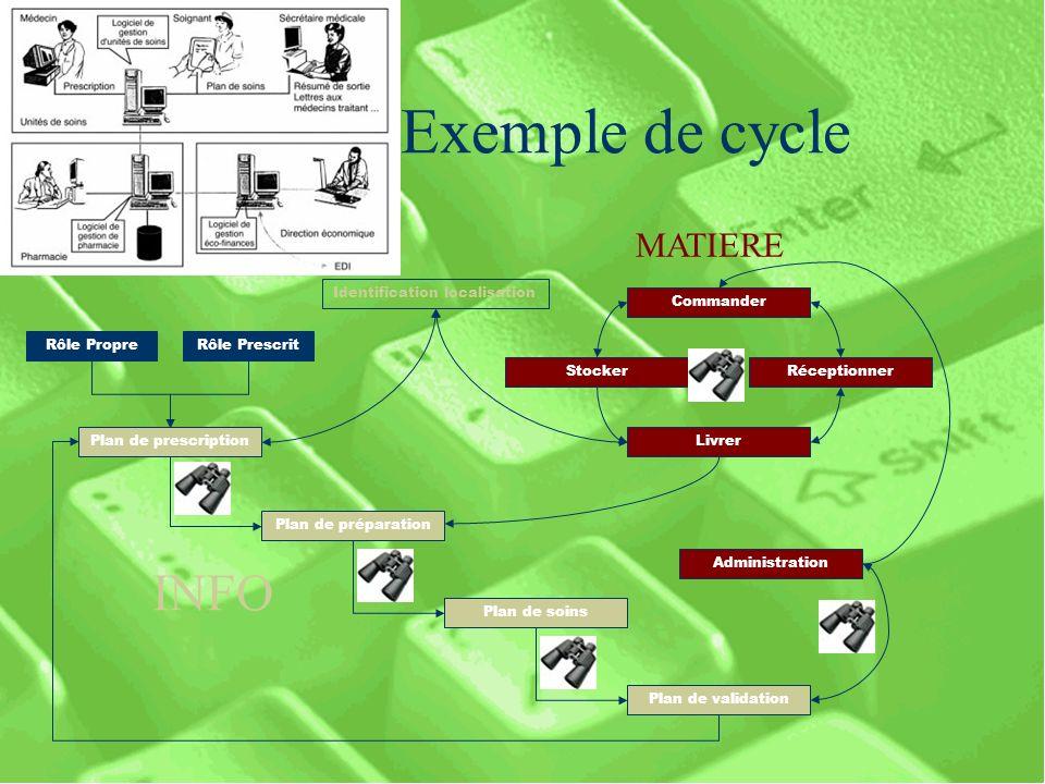 Exemple de cycle INFO MATIERE Identification localisation Commander