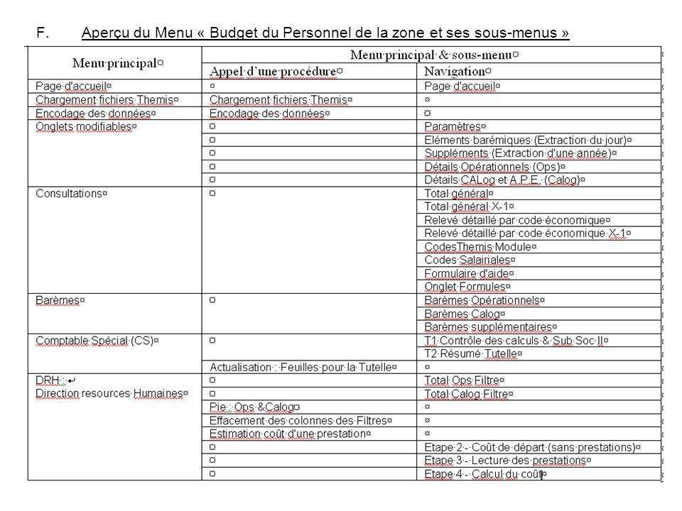 Aperçu du Menu « Budget du Personnel de la zone et ses sous-menus »