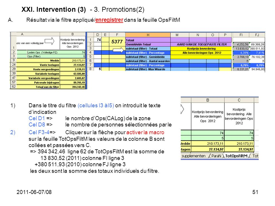XXI. Intervention (3) - 3. Promotions(2)