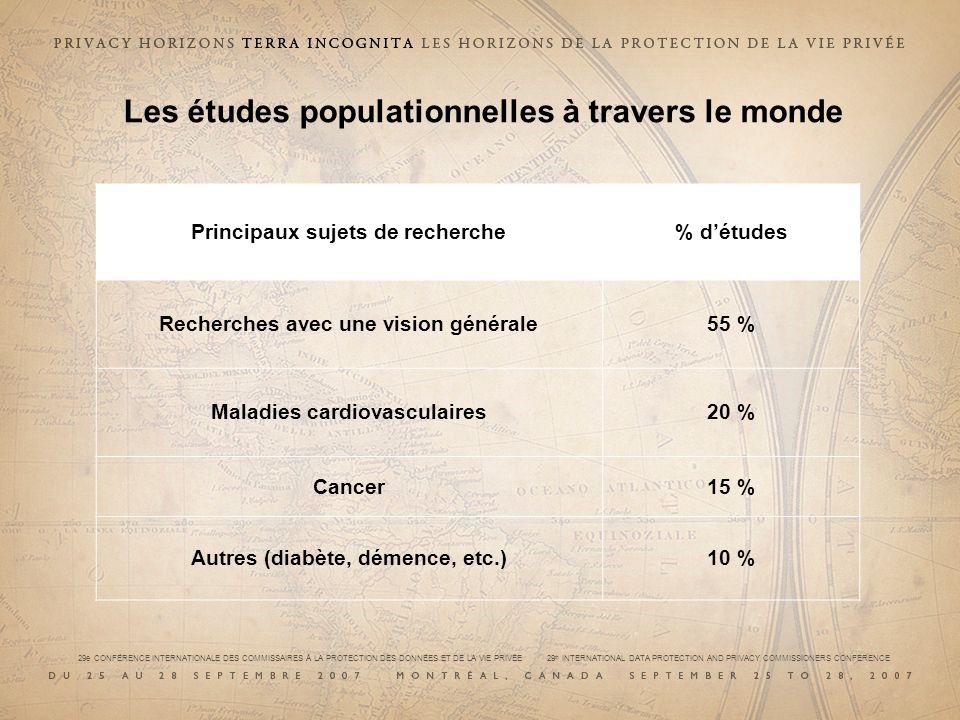 Les études populationnelles à travers le monde