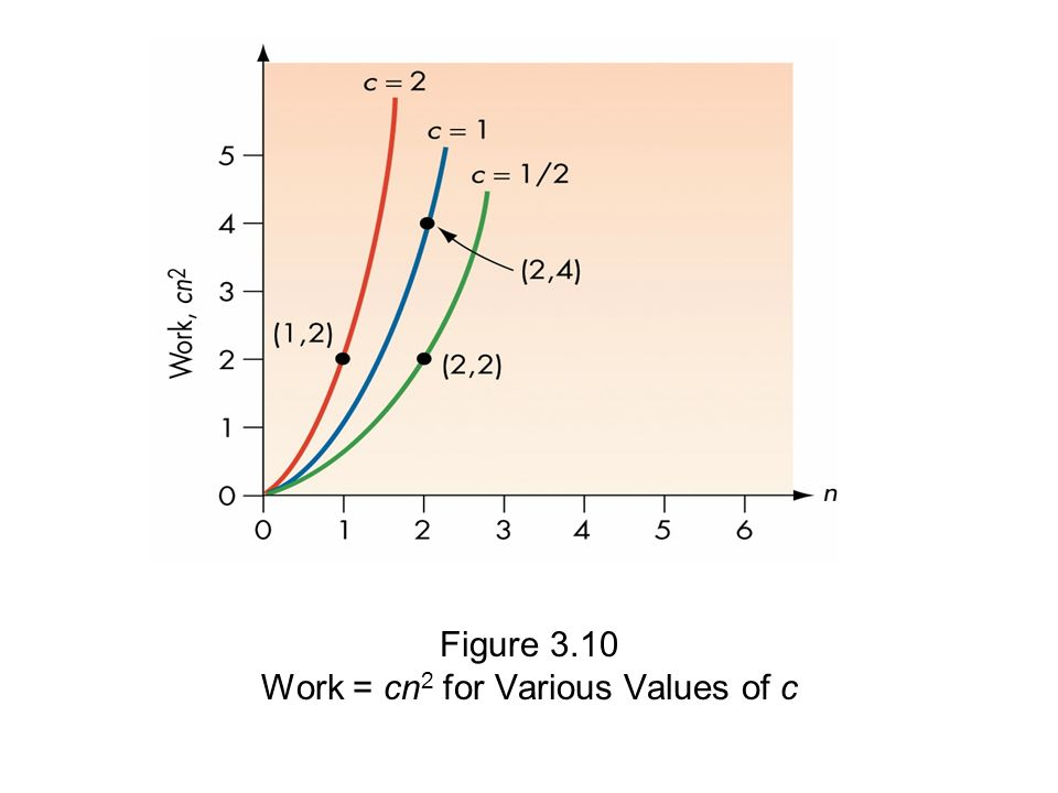 Work = cn2 for Various Values of c
