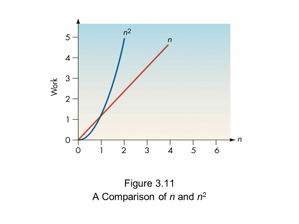 Figure 3.11 A Comparison of n and n2