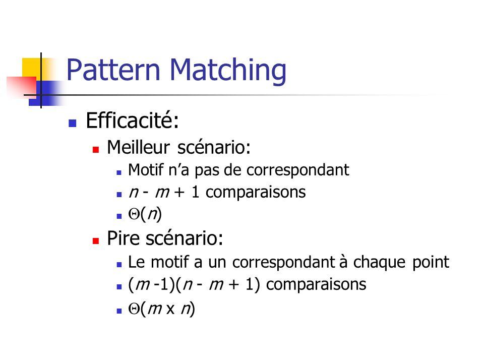 Pattern Matching Efficacité: Pire scénario: Meilleur scénario: