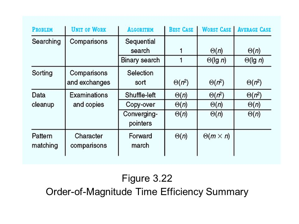 Order-of-Magnitude Time Efficiency Summary