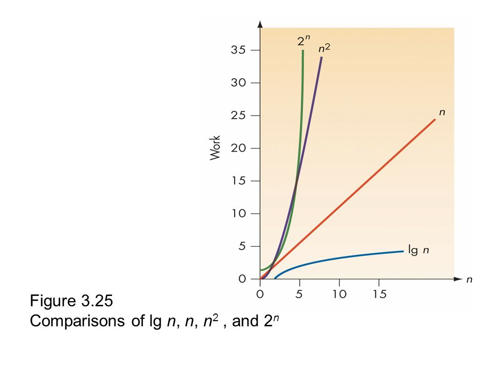 Figure 3.25 Comparisons of lg n, n, n2 , and 2n
