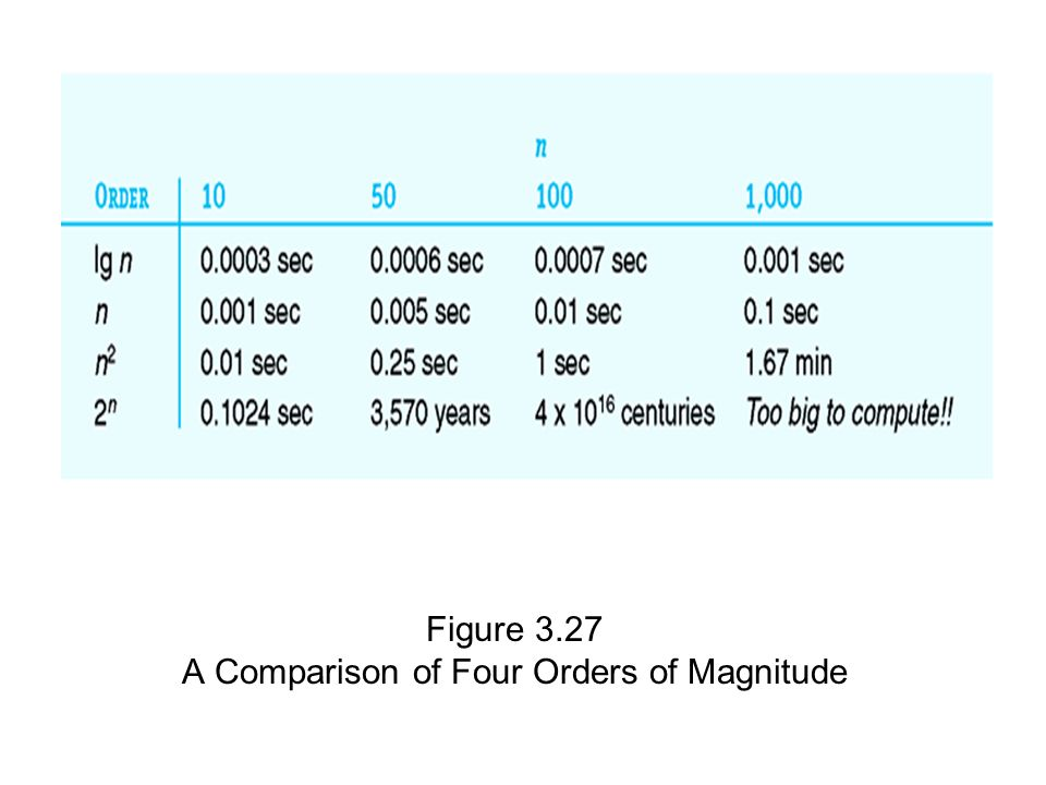 A Comparison of Four Orders of Magnitude