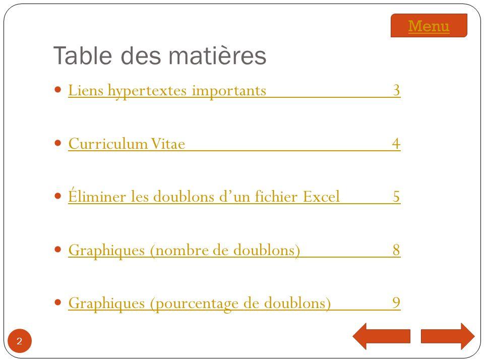 Table des matières Liens hypertextes importants 3 Curriculum Vitae 4
