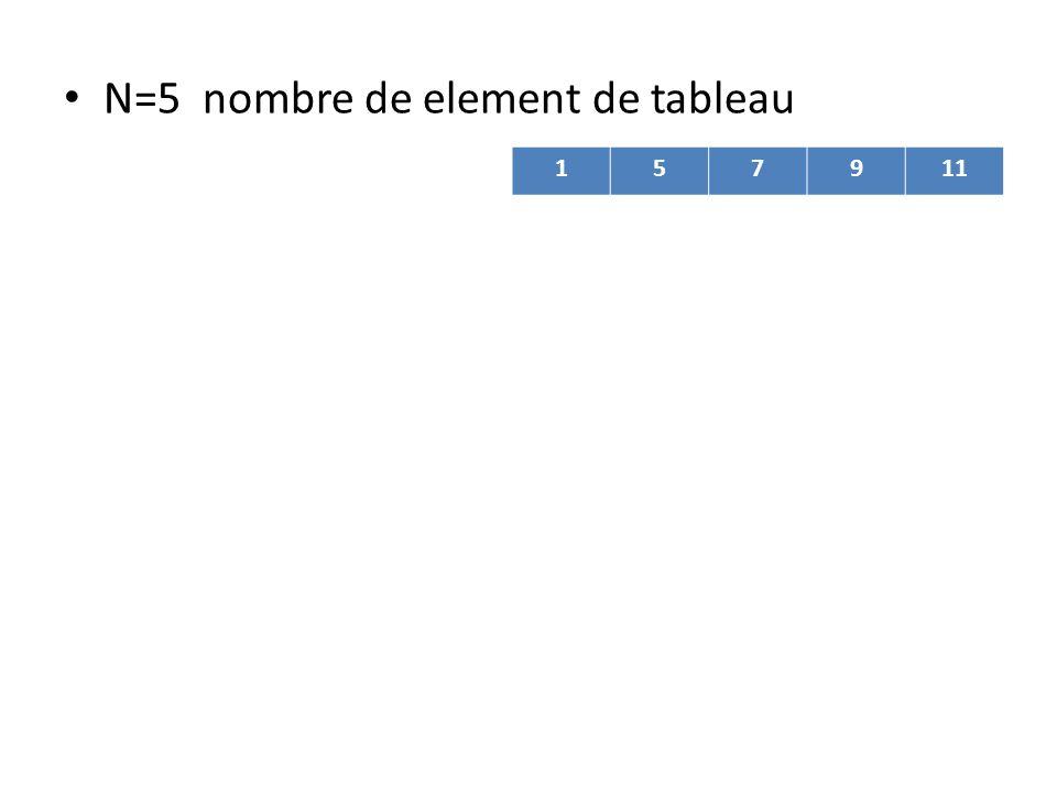 N=5 nombre de element de tableau