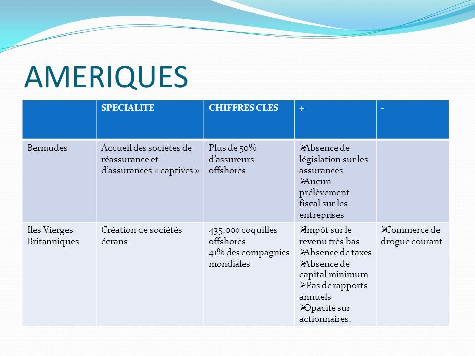 AMERIQUES SPECIALITE CHIFFRES CLES + - Bermudes