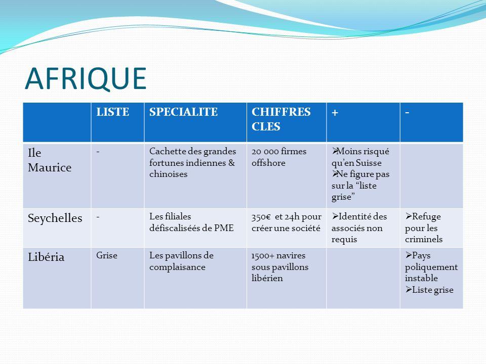 AFRIQUE LISTE SPECIALITE CHIFFRES CLES + - Ile Maurice Seychelles