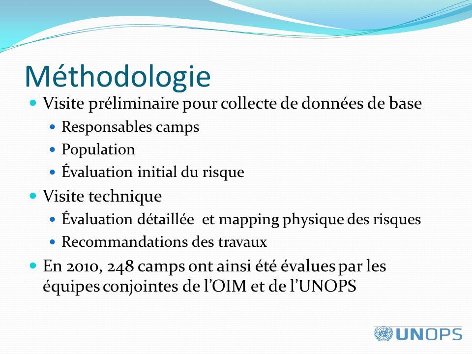 Méthodologie Visite préliminaire pour collecte de données de base