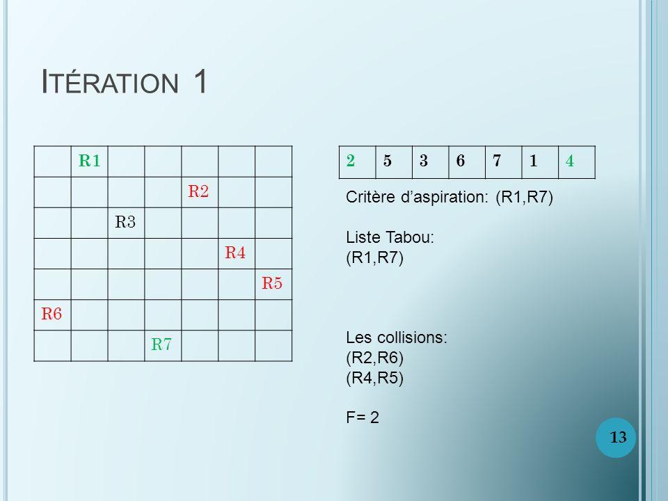 Itération 1 R1. R2. R3. R4. R5. R6. R7. 2. 5. 3. 6. 7. 1. 4. Critère d'aspiration: (R1,R7)