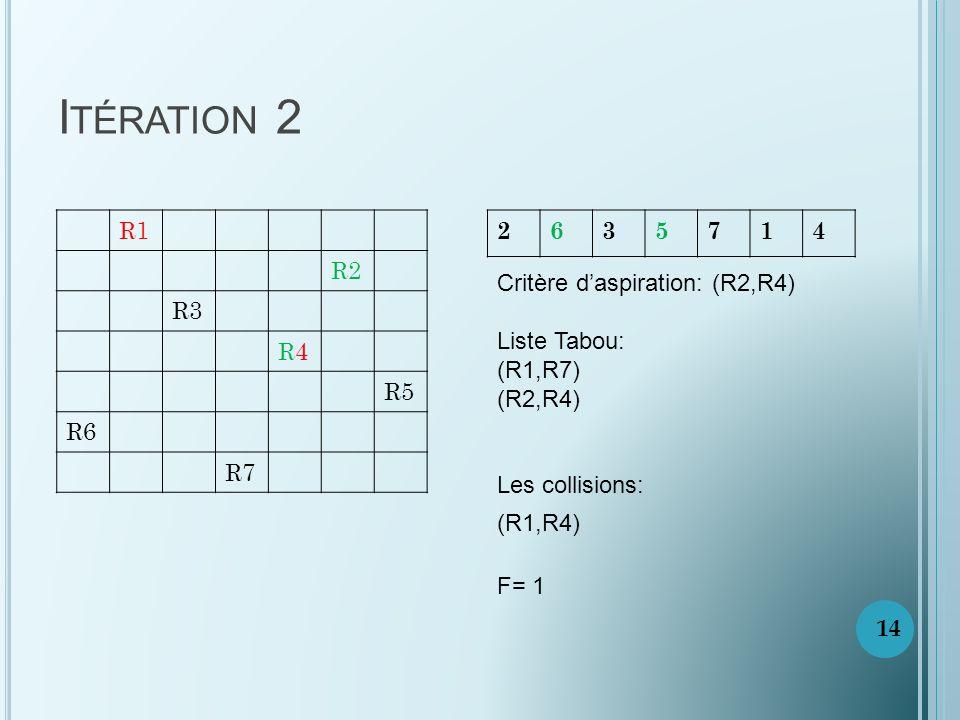 Itération 2 R1. R2. R3. R4. R5. R6. R7. 2. 6. 3. 5. 7. 1. 4. Critère d'aspiration: (R2,R4)