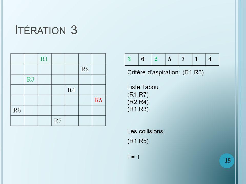 Itération 3 R1. R2. R3. R4. R5. R6. R7. 3. 6. 2. 5. 7. 1. 4. Critère d'aspiration: (R1,R3)