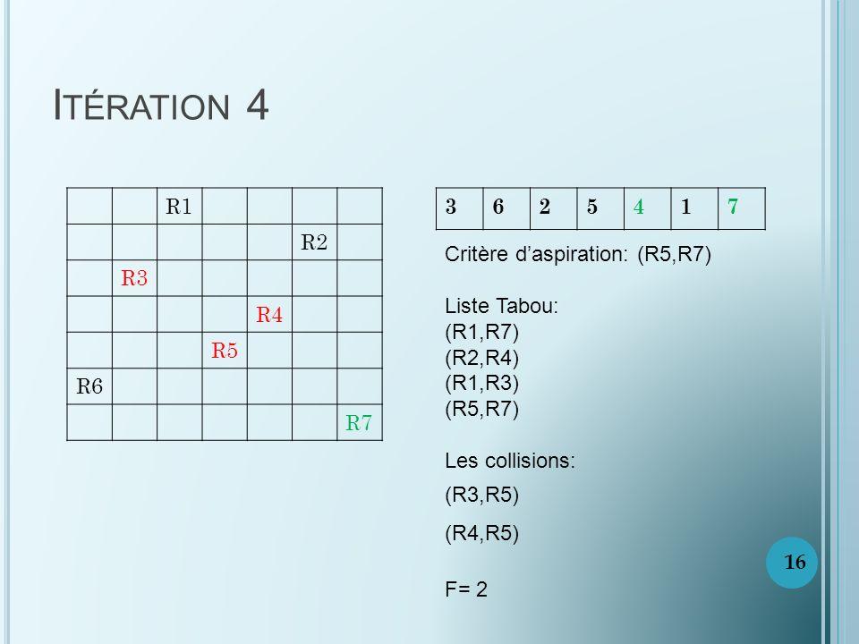 Itération 4 R1. R2. R3. R4. R5. R6. R7. 3. 6. 2. 5. 4. 1. 7. Critère d'aspiration: (R5,R7)