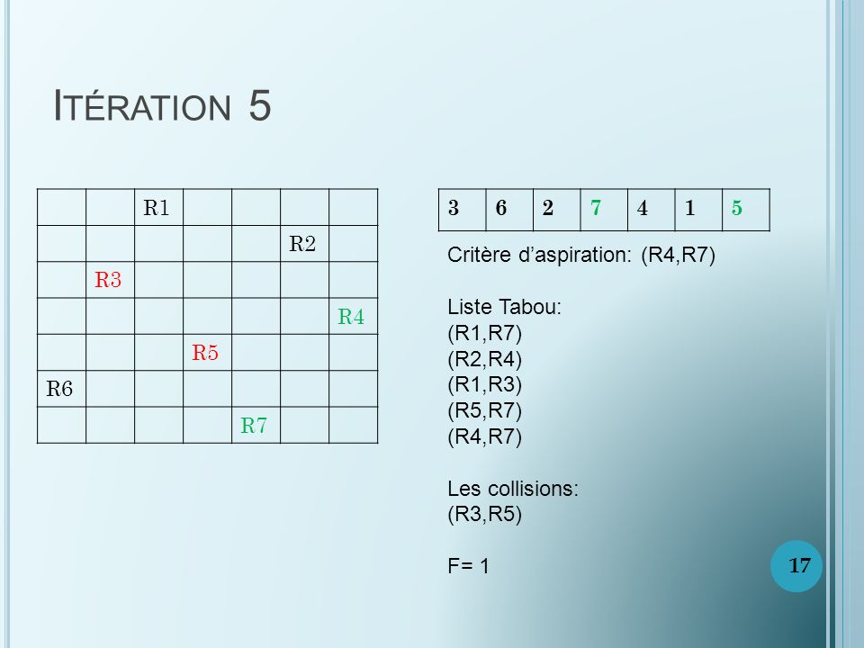 Itération 5 R1. R2. R3. R4. R5. R6. R7. 3. 6. 2. 7. 4. 1. 5. Critère d'aspiration: (R4,R7)