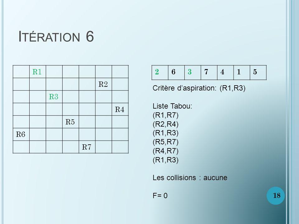 Itération 6 R1. R2. R3. R4. R5. R6. R7. 2. 6. 3. 7. 4. 1. 5. Critère d'aspiration: (R1,R3)