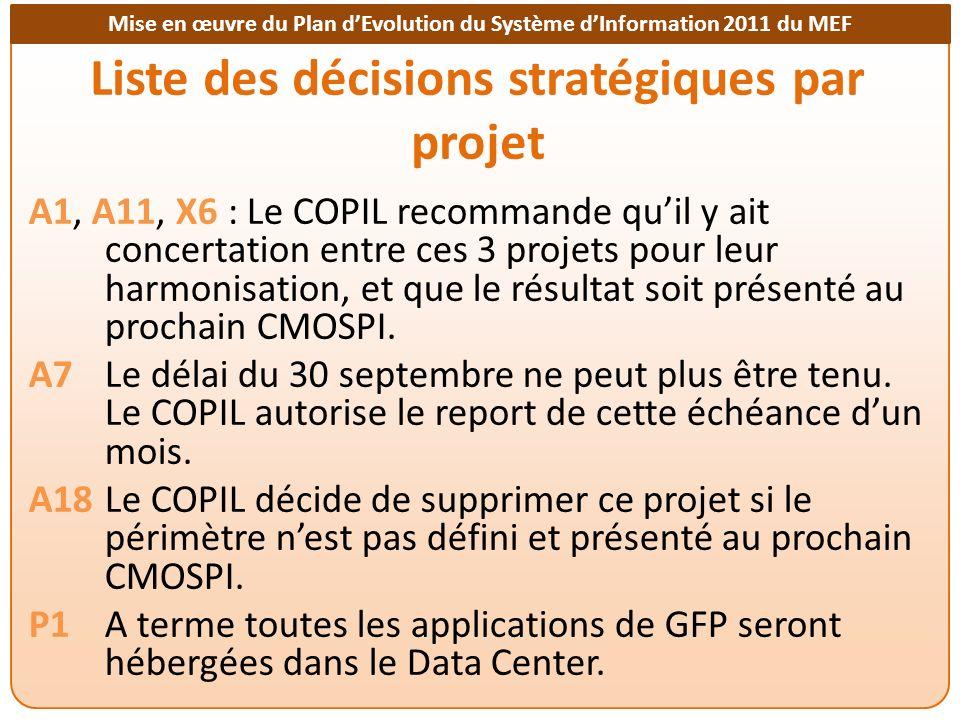 Liste des décisions stratégiques par projet