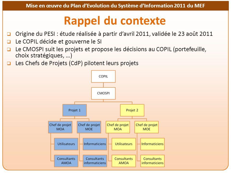 Rappel du contexte Origine du PESI : étude réalisée à partir d'avril 2011, validée le 23 août 2011.