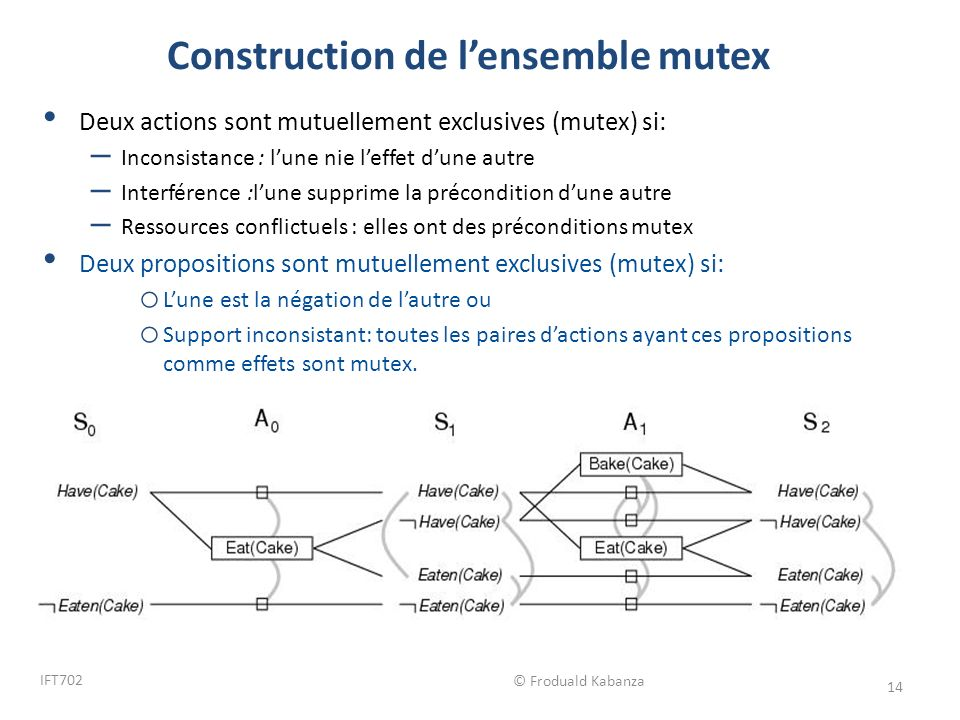 Construction de l'ensemble mutex