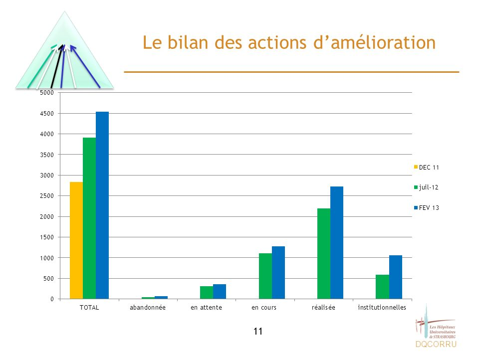 Le bilan des actions d'amélioration