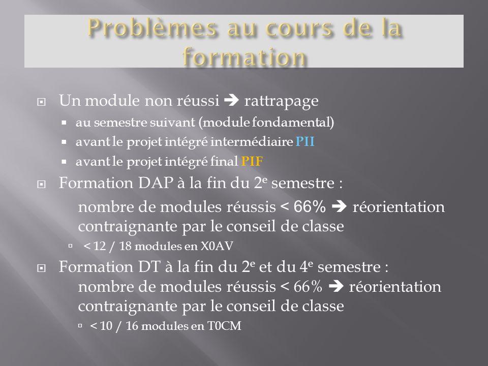Problèmes au cours de la formation