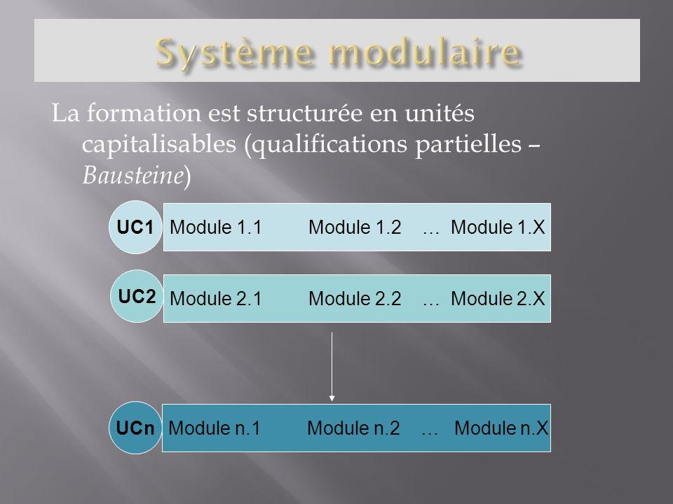 Système modulaire La formation est structurée en unités capitalisables (qualifications partielles – Bausteine)