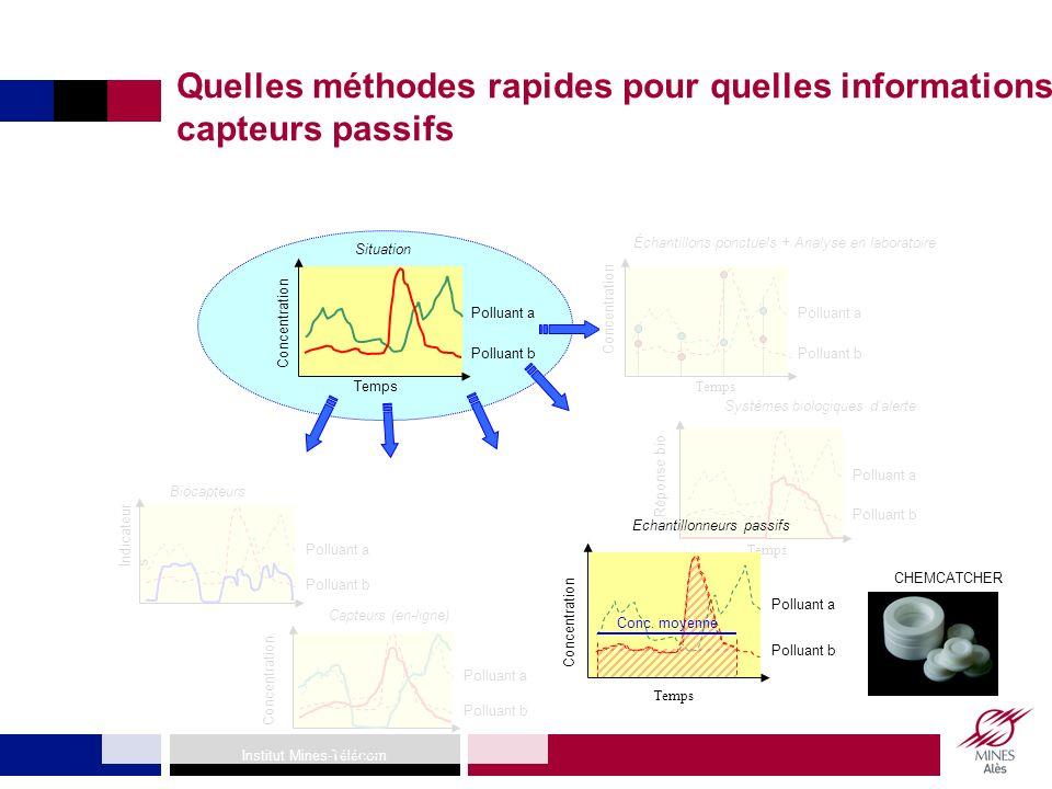 Quelles méthodes rapides pour quelles informations: capteurs passifs