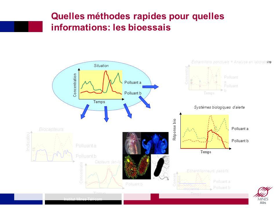 Quelles méthodes rapides pour quelles informations: les bioessais